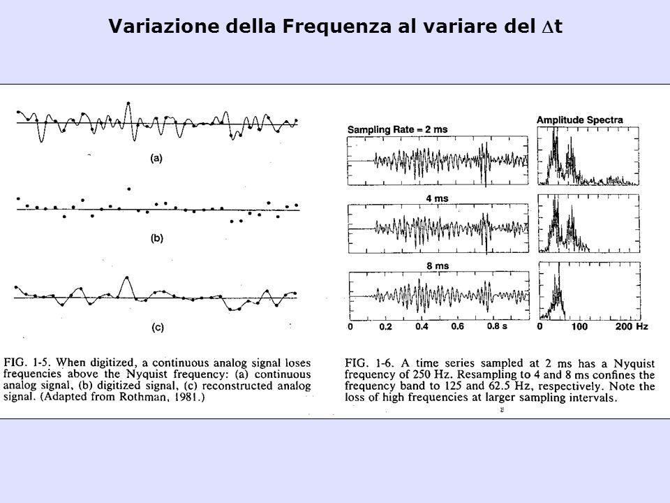 Variazione della Frequenza al variare del t