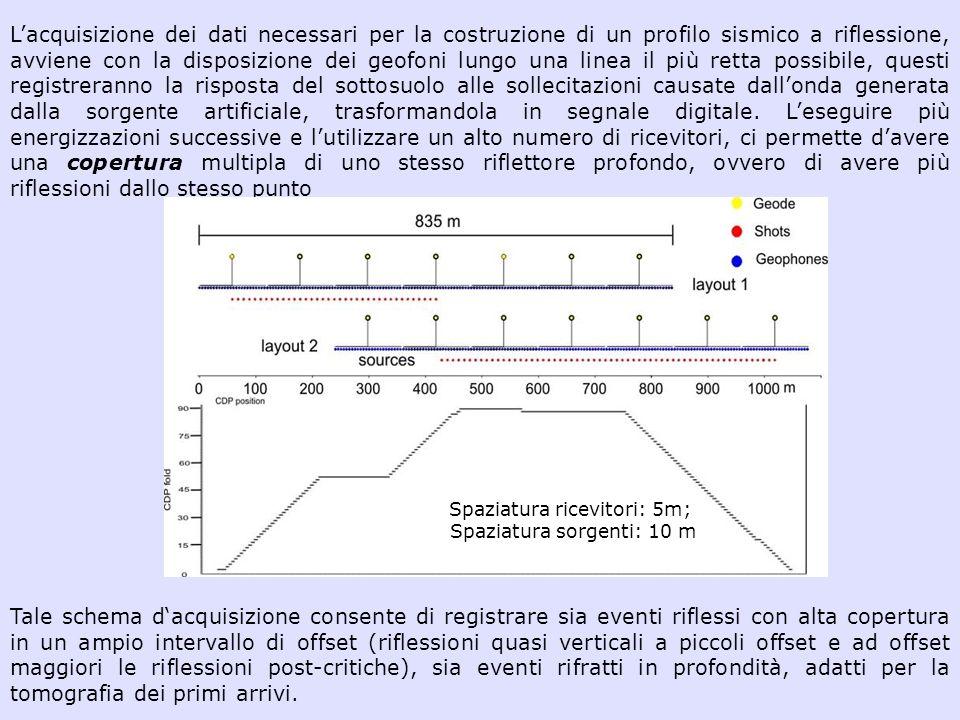 Lacquisizione dei dati necessari per la costruzione di un profilo sismico a riflessione, avviene con la disposizione dei geofoni lungo una linea il pi