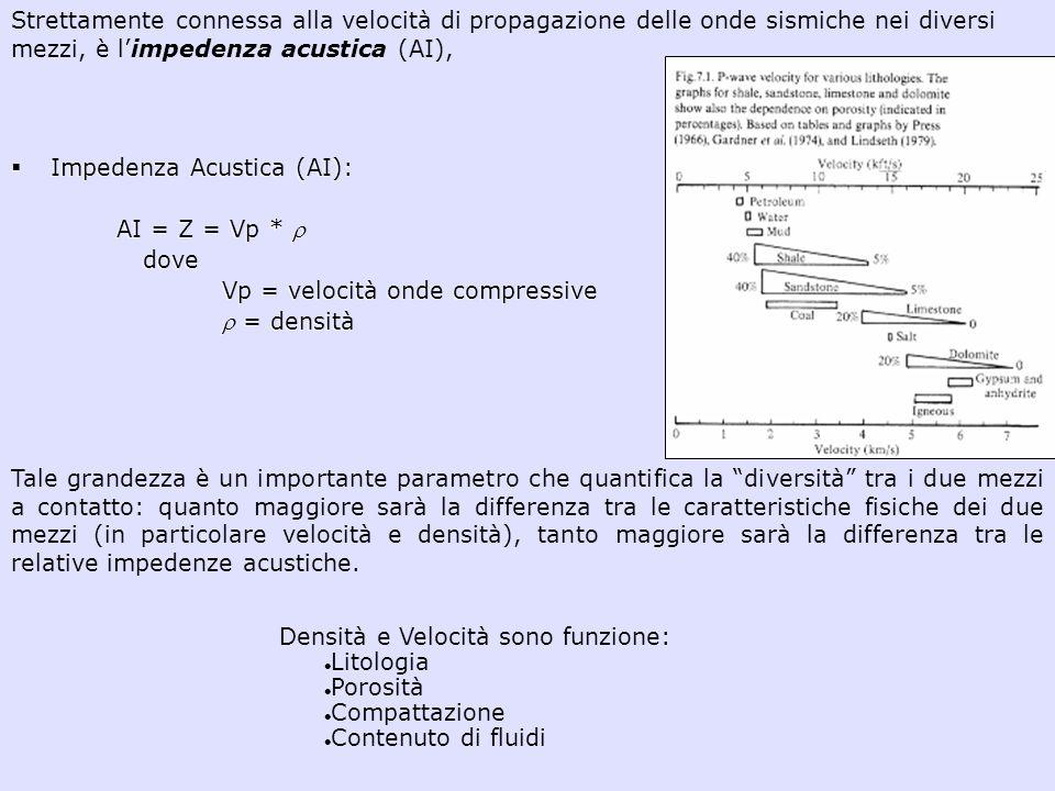 Impedenza Acustica (AI): AI = Z = Vp * dove Vp = velocità onde compressive = densità Strettamente connessa alla velocità di propagazione delle onde si