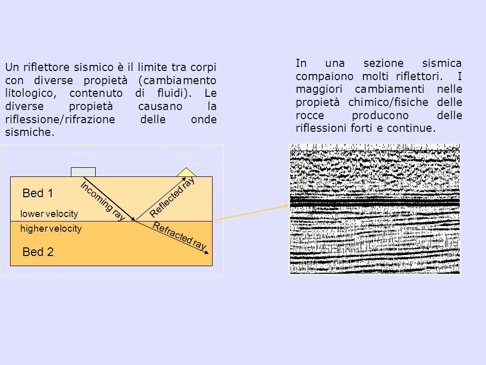 In una sezione sismica compaiono molti riflettori. I maggiori cambiamenti nelle propietà chimico/fisiche delle rocce producono delle riflessioni forti