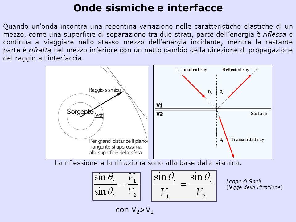 Modello Convoluzionale E di grande importanza in sismologia poiché la Terra ha un comportamento convoluzionale se sollecitata da sorgenti di energia elastica.