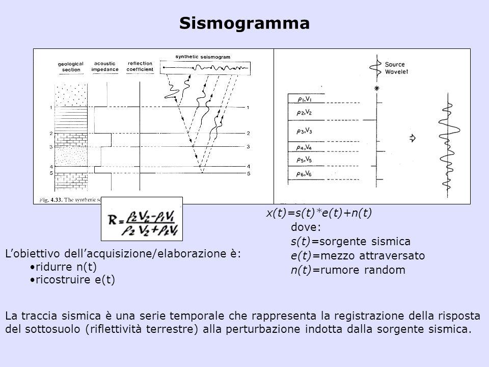Sismogramma x(t)=s(t)*e(t)+n(t) dove: s(t)=sorgente sismica e(t)=mezzo attraversato n(t)=rumore random Lobiettivo dellacquisizione/elaborazione è: rid