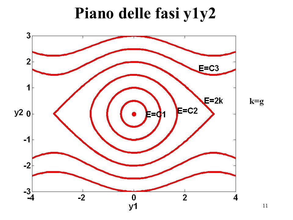11 Piano delle fasi y1y2 k=g