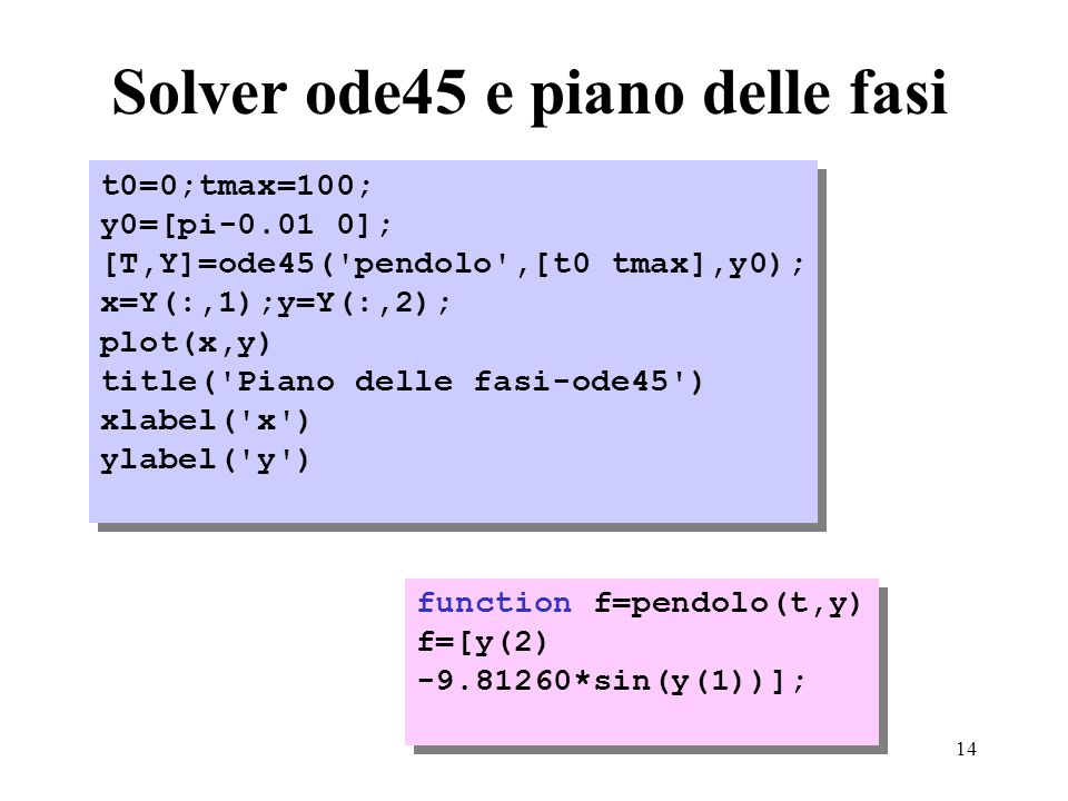 14 Solver ode45 e piano delle fasi t0=0;tmax=100; y0=[pi-0.01 0]; [T,Y]=ode45( pendolo ,[t0 tmax],y0); x=Y(:,1);y=Y(:,2); plot(x,y) title( Piano delle fasi-ode45 ) xlabel( x ) ylabel( y ) t0=0;tmax=100; y0=[pi-0.01 0]; [T,Y]=ode45( pendolo ,[t0 tmax],y0); x=Y(:,1);y=Y(:,2); plot(x,y) title( Piano delle fasi-ode45 ) xlabel( x ) ylabel( y ) function f=pendolo(t,y) f=[y(2) -9.81260*sin(y(1))]; function f=pendolo(t,y) f=[y(2) -9.81260*sin(y(1))];