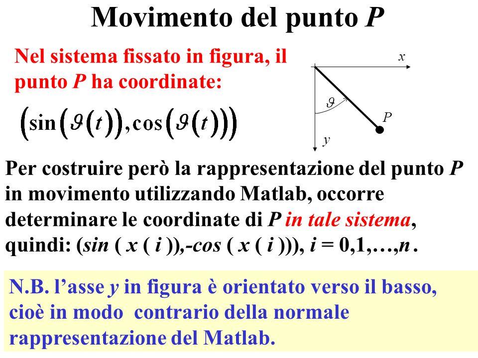 18 Movimento del punto P Nel sistema fissato in figura, il punto P ha coordinate: Per costruire però la rappresentazione del punto P in movimento utilizzando Matlab, occorre determinare le coordinate di P in tale sistema, quindi: (sin ( x ( i )),-cos ( x ( i ))), i = 0,1,…,n.
