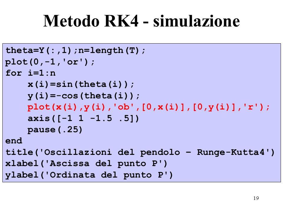19 Metodo RK4 - simulazione theta=Y(:,1);n=length(T); plot(0,-1, or ); for i=1:n x(i)=sin(theta(i)); y(i)=-cos(theta(i)); plot(x(i),y(i), ob ,[0,x(i)],[0,y(i)], r ); axis([-1 1 -1.5.5]) pause(.25) end title( Oscillazioni del pendolo – Runge-Kutta4 ) xlabel( Ascissa del punto P ) ylabel( Ordinata del punto P )