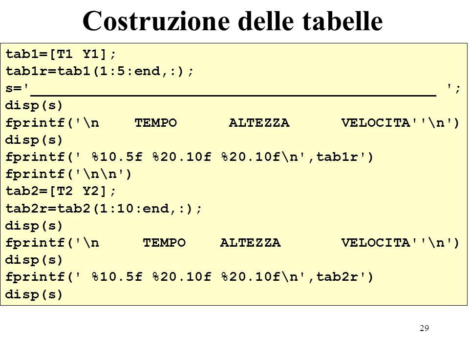 29 Costruzione delle tabelle tab1=[T1 Y1]; tab1r=tab1(1:5:end,:); s= _______________________________________________ ; disp(s) fprintf( \n TEMPO ALTEZZA VELOCITA \n ) disp(s) fprintf( %10.5f %20.10f %20.10f\n ,tab1r ) fprintf( \n\n ) tab2=[T2 Y2]; tab2r=tab2(1:10:end,:); disp(s) fprintf( \n TEMPO ALTEZZA VELOCITA \n ) disp(s) fprintf( %10.5f %20.10f %20.10f\n ,tab2r ) disp(s)