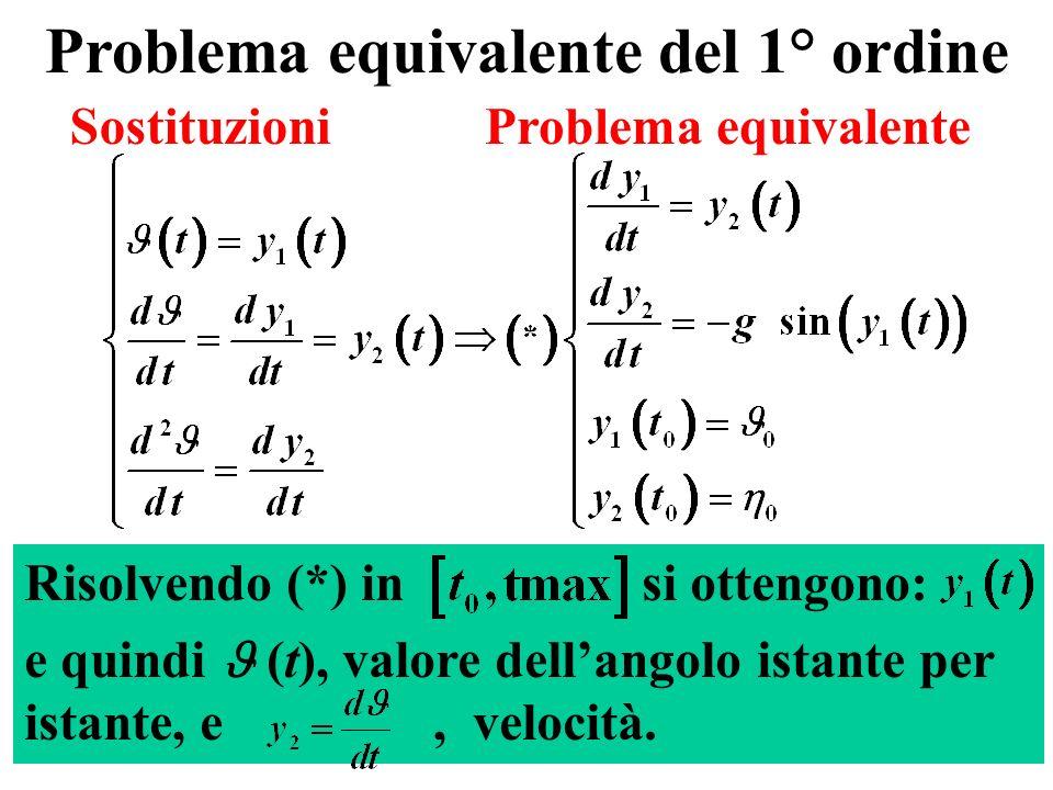 3 Problema equivalente del 1° ordine Risolvendo (*) in si ottengono: e quindi (t), valore dellangolo istante per istante, e, velocità.