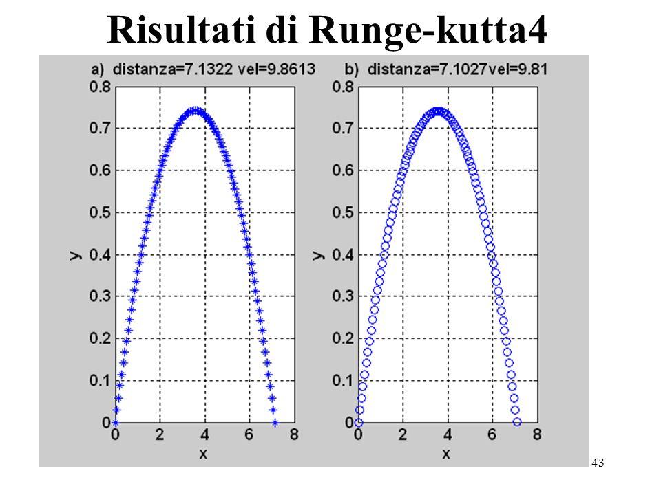 43 Risultati di Runge-kutta4