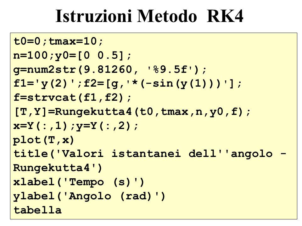 5 Istruzioni Metodo RK4 t0=0;tmax=10; n=100;y0=[0 0.5]; g=num2str(9.81260, %9.5f ); f1= y(2) ;f2=[g, *(-sin(y(1))) ]; f=strvcat(f1,f2); [T,Y]=Rungekutta4(t0,tmax,n,y0,f); x=Y(:,1);y=Y(:,2); plot(T,x) title( Valori istantanei dell angolo - Rungekutta4 ) xlabel( Tempo (s) ) ylabel( Angolo (rad) ) tabella