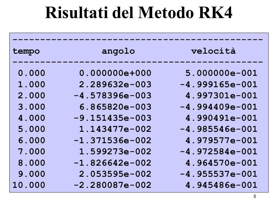 8 Risultati del Metodo RK4 --------------------------------------------- tempo angolo velocità --------------------------------------------- 0.000 0.000000e+000 5.000000e-001 1.000 2.289632e-003 -4.999165e-001 2.000 -4.578396e-003 4.997301e-001 3.000 6.865820e-003 -4.994409e-001 4.000 -9.151435e-003 4.990491e-001 5.000 1.143477e-002 -4.985546e-001 6.000 -1.371536e-002 4.979577e-001 7.000 1.599273e-002 -4.972584e-001 8.000 -1.826642e-002 4.964570e-001 9.000 2.053595e-002 -4.955537e-001 10.000 -2.280087e-002 4.945486e-001
