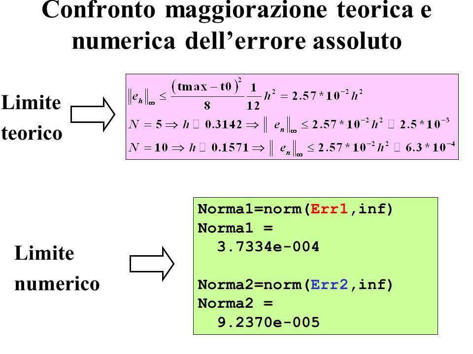 16 Confronto maggiorazione teorica e numerica dellerrore assoluto Norma1=norm(Err1,inf) Norma1 = 3.7334e-004 Norma2=norm(Err2,inf) Norma2 = 9.2370e-005 Limite teorico Limite numerico