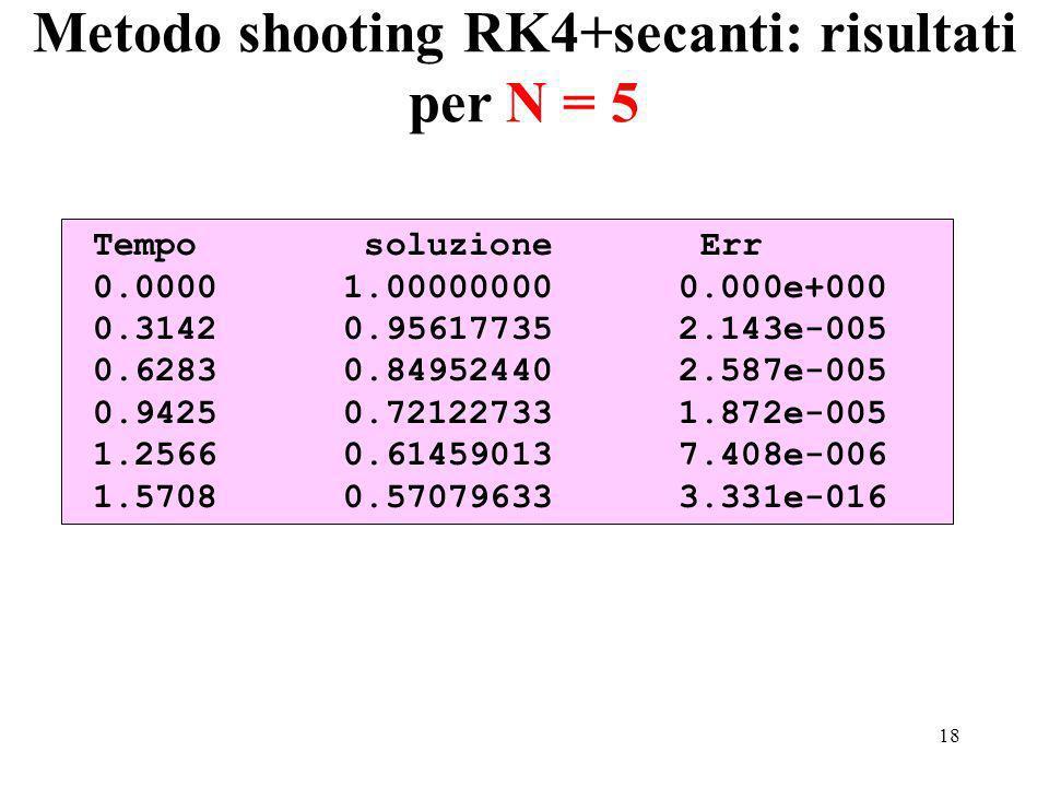 18 Tempo soluzione Err 0.0000 1.00000000 0.000e+000 0.3142 0.95617735 2.143e-005 0.6283 0.84952440 2.587e-005 0.9425 0.72122733 1.872e-005 1.2566 0.61459013 7.408e-006 1.5708 0.57079633 3.331e-016 Metodo shooting RK4+secanti: risultati per N = 5