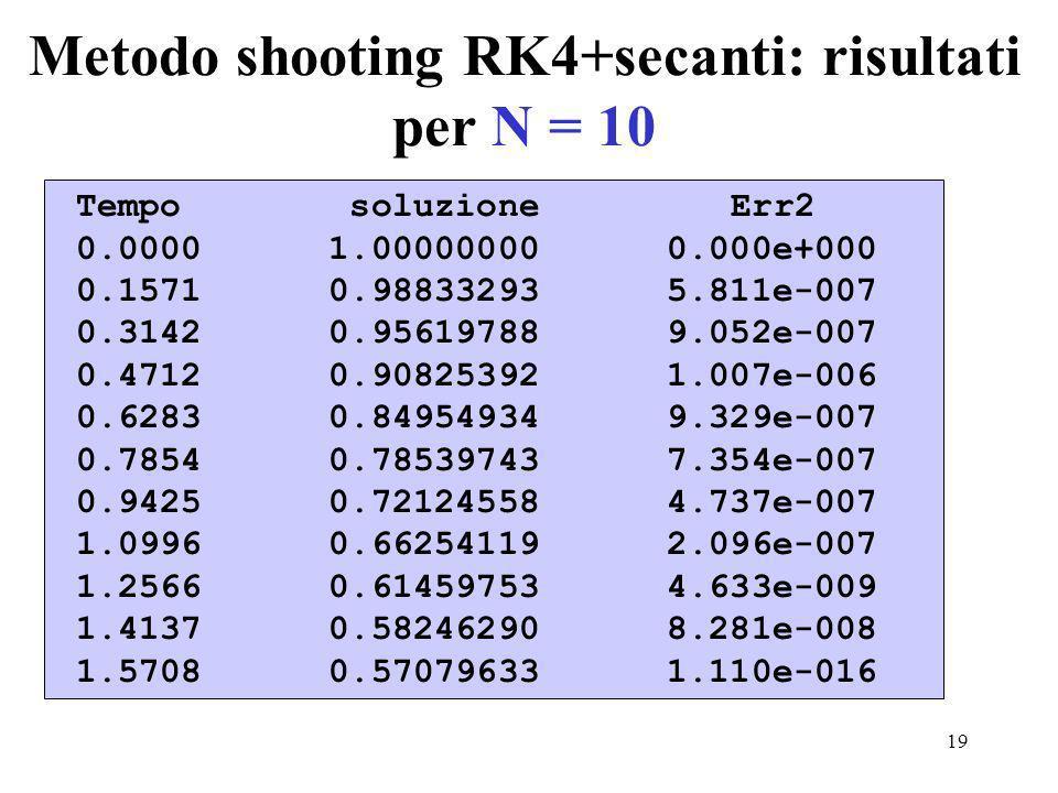 19 Metodo shooting RK4+secanti: risultati per N = 10 Tempo soluzione Err2 0.0000 1.00000000 0.000e+000 0.1571 0.98833293 5.811e-007 0.3142 0.95619788 9.052e-007 0.4712 0.90825392 1.007e-006 0.6283 0.84954934 9.329e-007 0.7854 0.78539743 7.354e-007 0.9425 0.72124558 4.737e-007 1.0996 0.66254119 2.096e-007 1.2566 0.61459753 4.633e-009 1.4137 0.58246290 8.281e-008 1.5708 0.57079633 1.110e-016