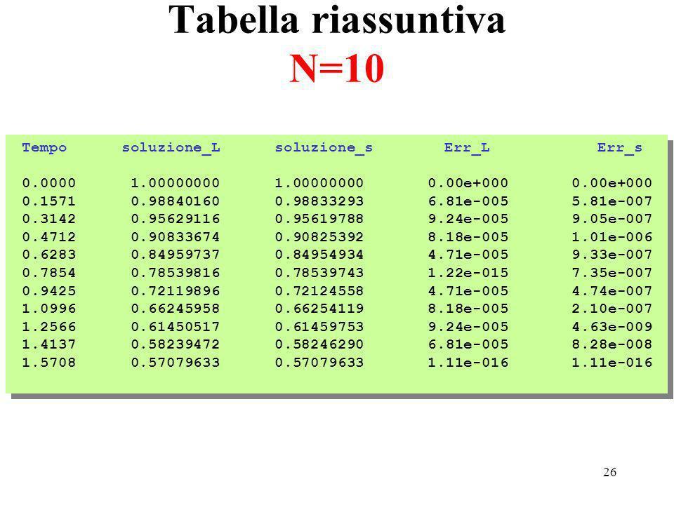 26 Tabella riassuntiva N=10 Tempo soluzione_L soluzione_s Err_L Err_s 0.0000 1.00000000 1.00000000 0.00e+000 0.00e+000 0.1571 0.98840160 0.98833293 6.81e-005 5.81e-007 0.3142 0.95629116 0.95619788 9.24e-005 9.05e-007 0.4712 0.90833674 0.90825392 8.18e-005 1.01e-006 0.6283 0.84959737 0.84954934 4.71e-005 9.33e-007 0.7854 0.78539816 0.78539743 1.22e-015 7.35e-007 0.9425 0.72119896 0.72124558 4.71e-005 4.74e-007 1.0996 0.66245958 0.66254119 8.18e-005 2.10e-007 1.2566 0.61450517 0.61459753 9.24e-005 4.63e-009 1.4137 0.58239472 0.58246290 6.81e-005 8.28e-008 1.5708 0.57079633 0.57079633 1.11e-016 1.11e-016 Tempo soluzione_L soluzione_s Err_L Err_s 0.0000 1.00000000 1.00000000 0.00e+000 0.00e+000 0.1571 0.98840160 0.98833293 6.81e-005 5.81e-007 0.3142 0.95629116 0.95619788 9.24e-005 9.05e-007 0.4712 0.90833674 0.90825392 8.18e-005 1.01e-006 0.6283 0.84959737 0.84954934 4.71e-005 9.33e-007 0.7854 0.78539816 0.78539743 1.22e-015 7.35e-007 0.9425 0.72119896 0.72124558 4.71e-005 4.74e-007 1.0996 0.66245958 0.66254119 8.18e-005 2.10e-007 1.2566 0.61450517 0.61459753 9.24e-005 4.63e-009 1.4137 0.58239472 0.58246290 6.81e-005 8.28e-008 1.5708 0.57079633 0.57079633 1.11e-016 1.11e-016