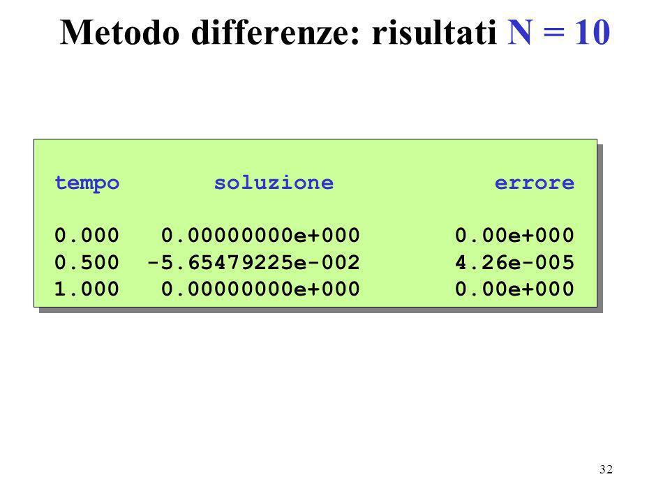 32 Metodo differenze: risultati N = 10 tempo soluzione errore 0.000 0.00000000e+000 0.00e+000 0.500 -5.65479225e-002 4.26e-005 1.000 0.00000000e+000 0.00e+000 tempo soluzione errore 0.000 0.00000000e+000 0.00e+000 0.500 -5.65479225e-002 4.26e-005 1.000 0.00000000e+000 0.00e+000