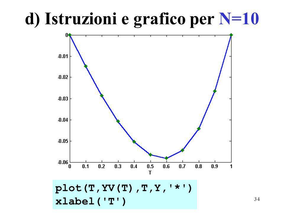 34 d) Istruzioni e grafico per N=10 plot(T,YV(T),T,Y, * ) xlabel( T )