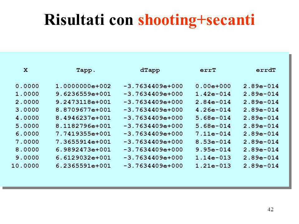 42 Risultati con shooting+secanti X Tapp.