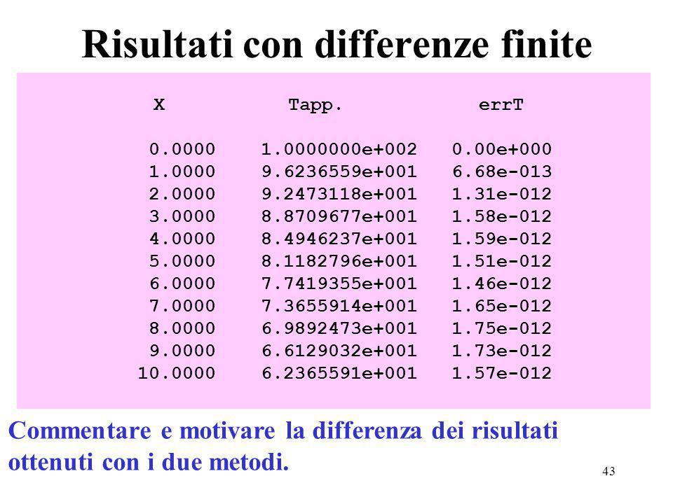 43 Risultati con differenze finite X Tapp. errT 0.0000 1.0000000e+002 0.00e+000 1.0000 9.6236559e+001 6.68e-013 2.0000 9.2473118e+001 1.31e-012 3.0000
