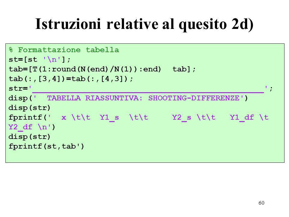 60 Istruzioni relative al quesito 2d) % Formattazione tabella st=[st \n ]; tab=[T(1:round(N(end)/N(1)):end) tab]; tab(:,[3,4])=tab(:,[4,3]); str= ________________________________________________ ; disp( TABELLA RIASSUNTIVA: SHOOTING-DIFFERENZE ) disp(str) fprintf( x \t\t Y1_s \t\t Y2_s \t\t Y1_df \t Y2_df \n ) disp(str) fprintf(st,tab )
