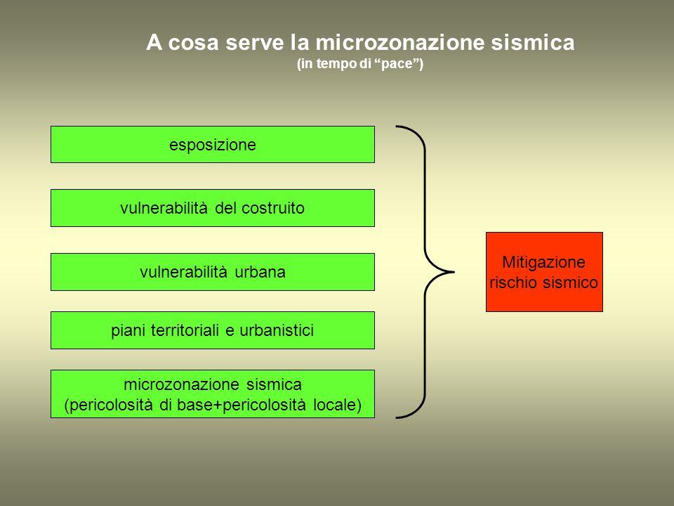 A cosa serve la microzonazione sismica (in tempo di pace) microzonazione sismica (pericolosità di base+pericolosità locale) vulnerabilità urbana vulnerabilità del costruito esposizione Mitigazione rischio sismico piani territoriali e urbanistici