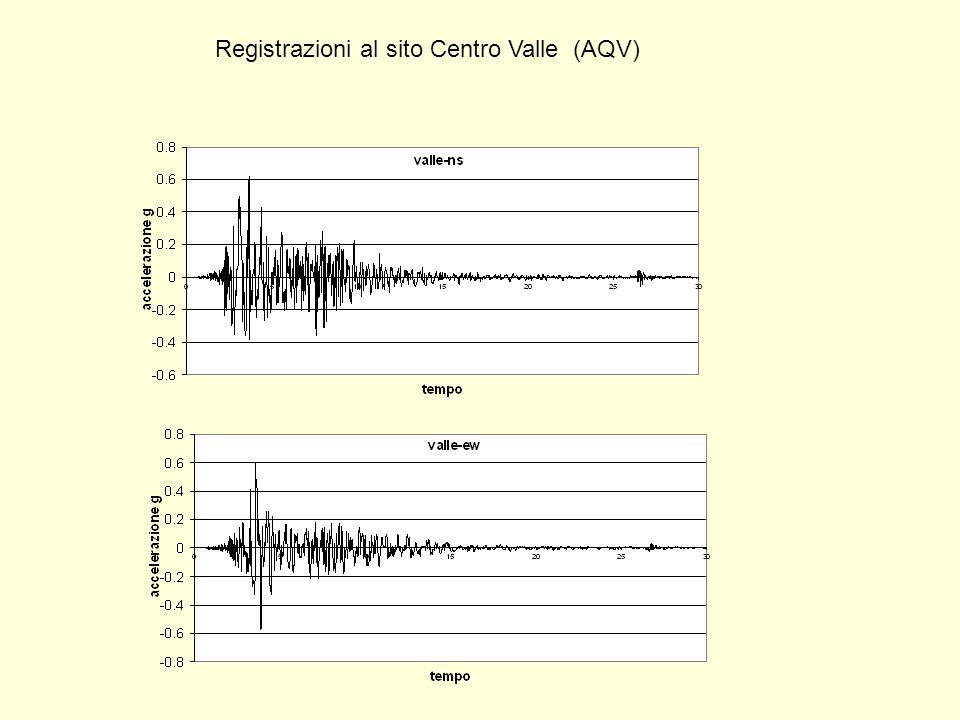 Registrazioni al sito Centro Valle (AQV)