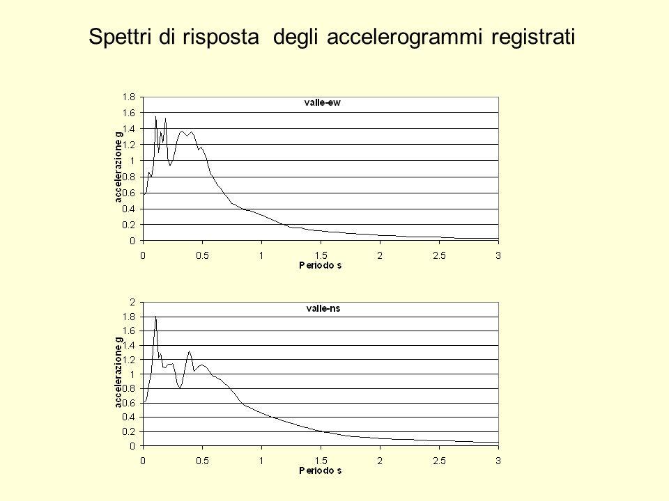 Spettri di risposta degli accelerogrammi registrati