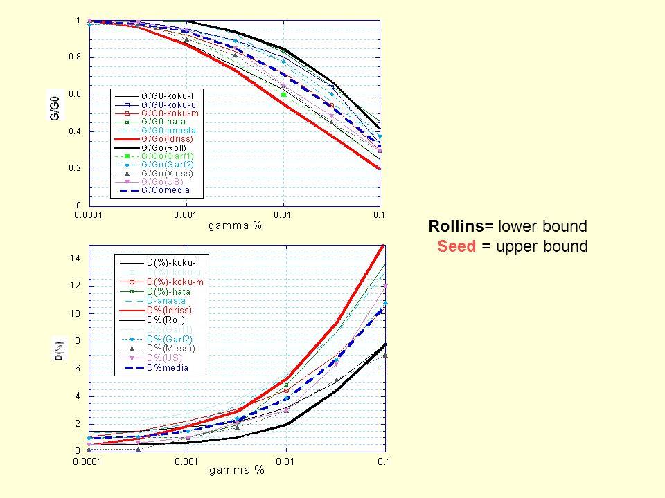 Rollins= lower bound Seed = upper bound