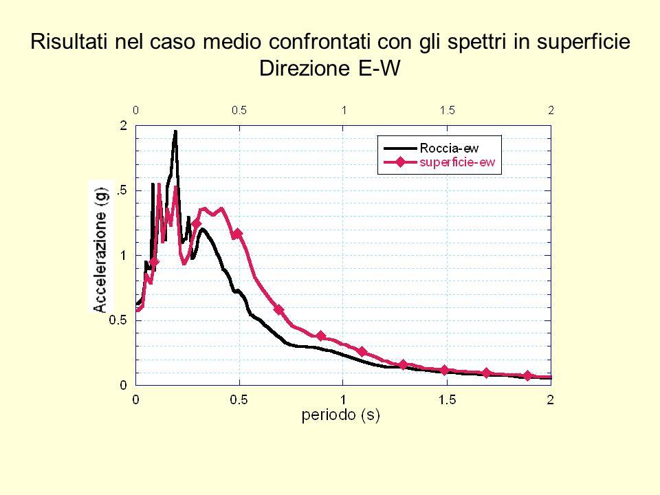 Risultati nel caso medio confrontati con gli spettri in superficie Direzione E-W