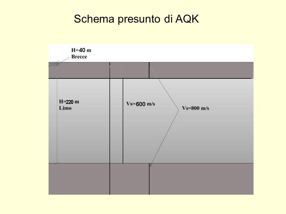 Schema presunto di AQK