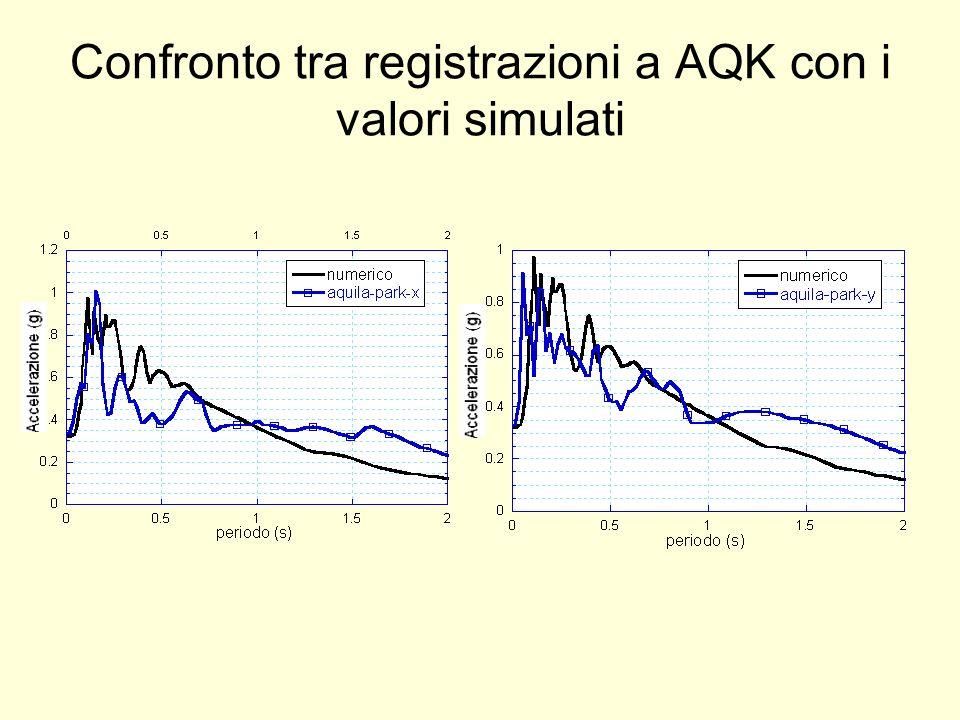 Confronto tra registrazioni a AQK con i valori simulati