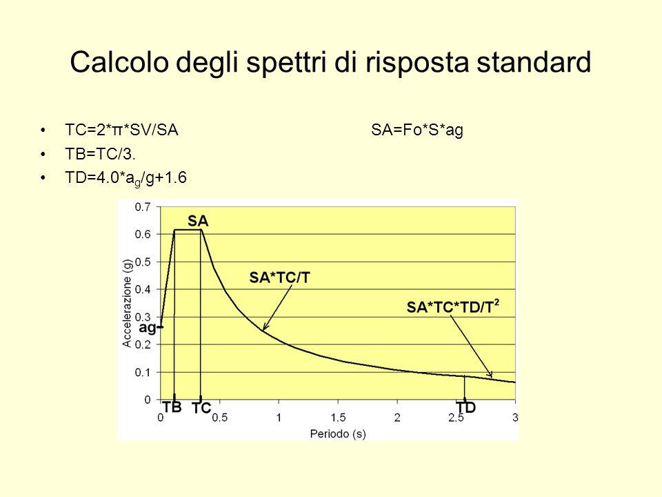Calcolo degli spettri di risposta standard TC=2*π*SV/SASA=Fo*S*ag TB=TC/3. TD=4.0*a g /g+1.6