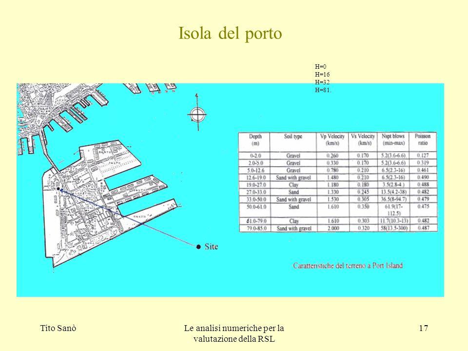Tito SanòLe analisi numeriche per la valutazione della RSL 17 Isola del porto H=0 H=16 H=32 H=81.