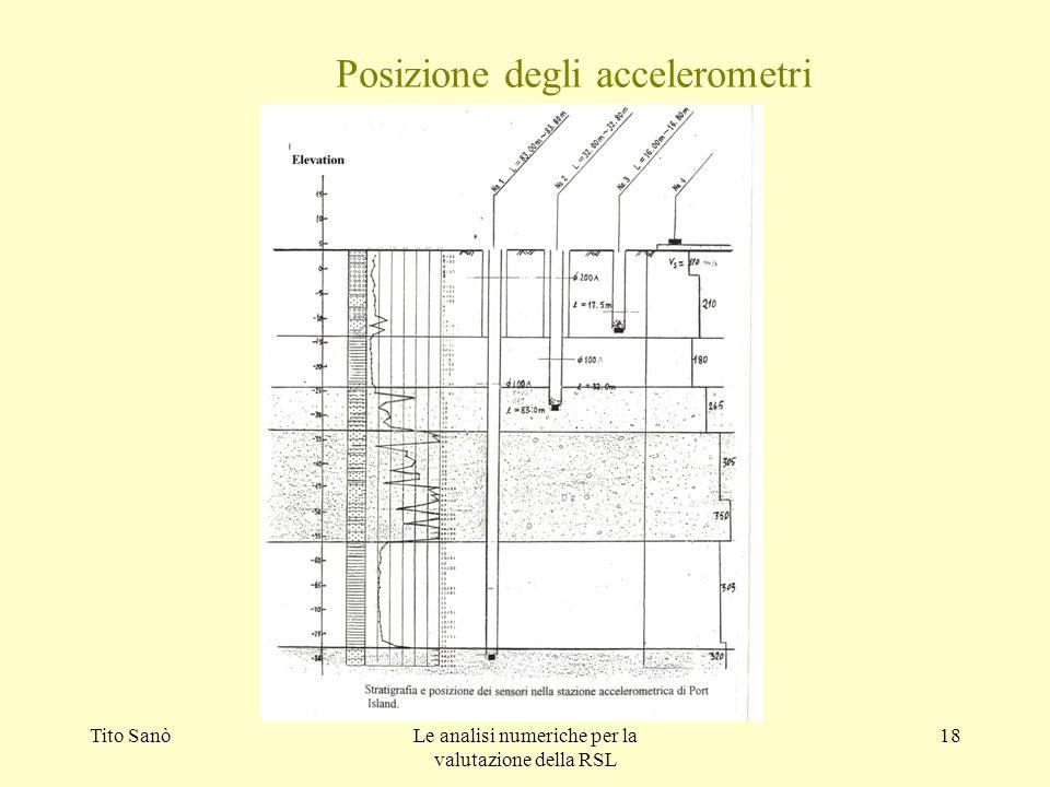 Tito SanòLe analisi numeriche per la valutazione della RSL 18 Posizione degli accelerometri
