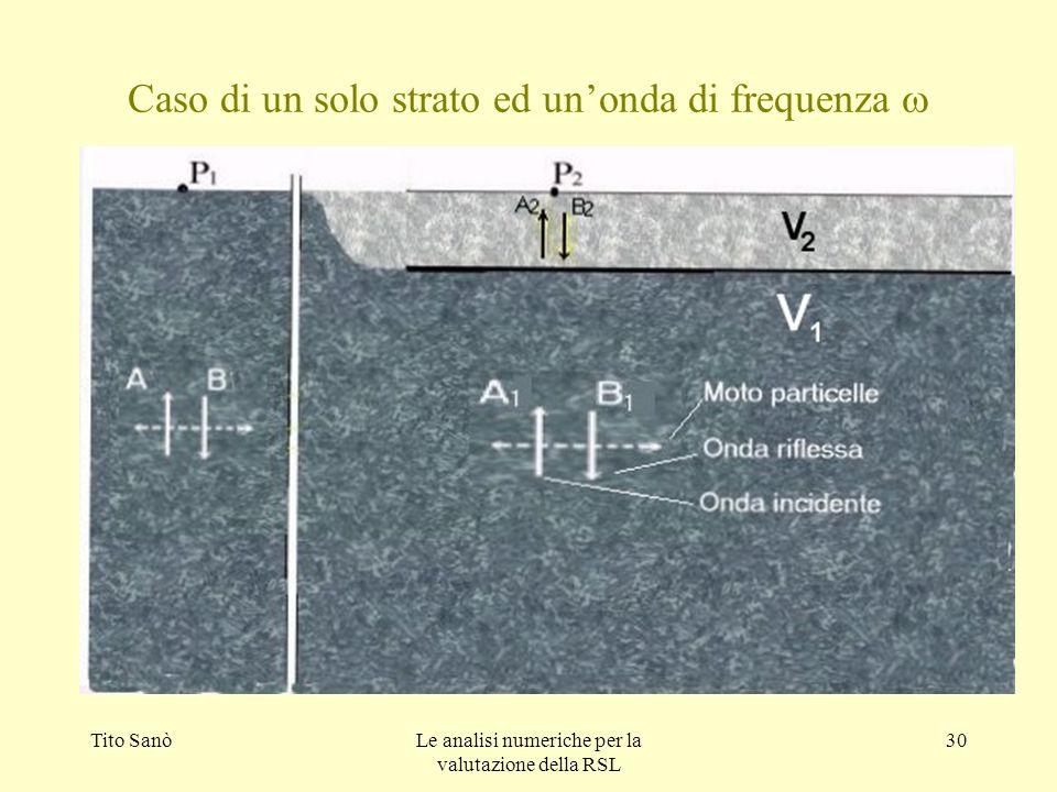 Tito SanòLe analisi numeriche per la valutazione della RSL 30 Caso di un solo strato ed unonda di frequenza