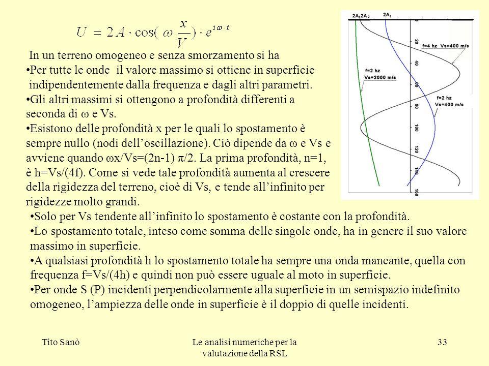 Tito SanòLe analisi numeriche per la valutazione della RSL 33 In un terreno omogeneo e senza smorzamento si ha Per tutte le onde il valore massimo si
