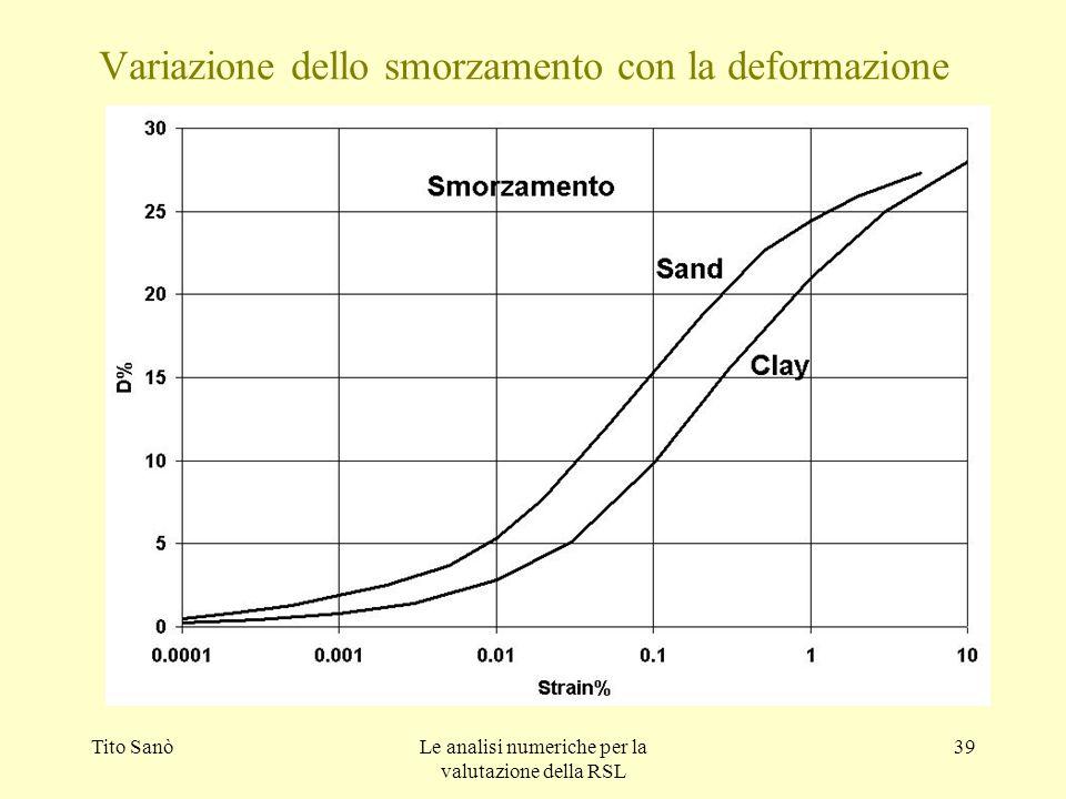 Tito SanòLe analisi numeriche per la valutazione della RSL 39 Variazione dello smorzamento con la deformazione