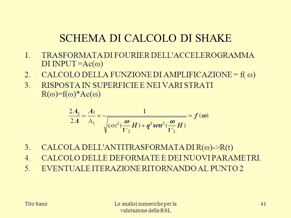 Tito SanòLe analisi numeriche per la valutazione della RSL 41 SCHEMA DI CALCOLO DI SHAKE 1.TRASFORMATA DI FOURIER DELL'ACCELEROGRAMMA DI INPUT =Ac(ω)