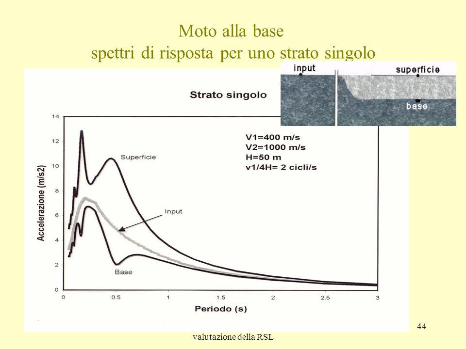 Tito SanòLe analisi numeriche per la valutazione della RSL 44 Moto alla base spettri di risposta per uno strato singolo