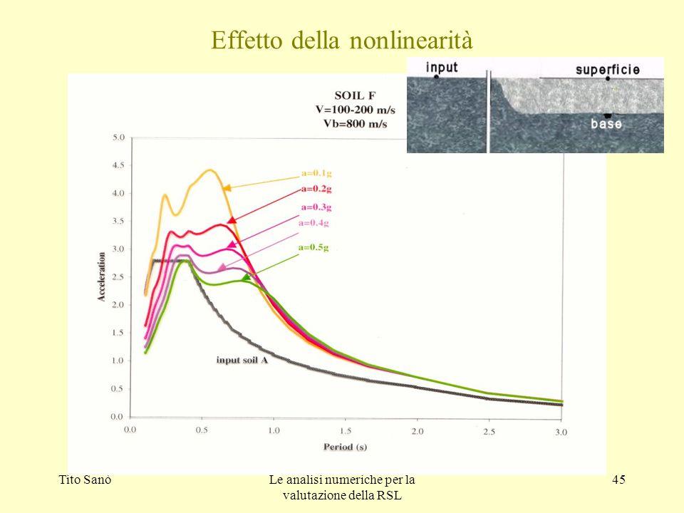Tito SanòLe analisi numeriche per la valutazione della RSL 45 Effetto della nonlinearità