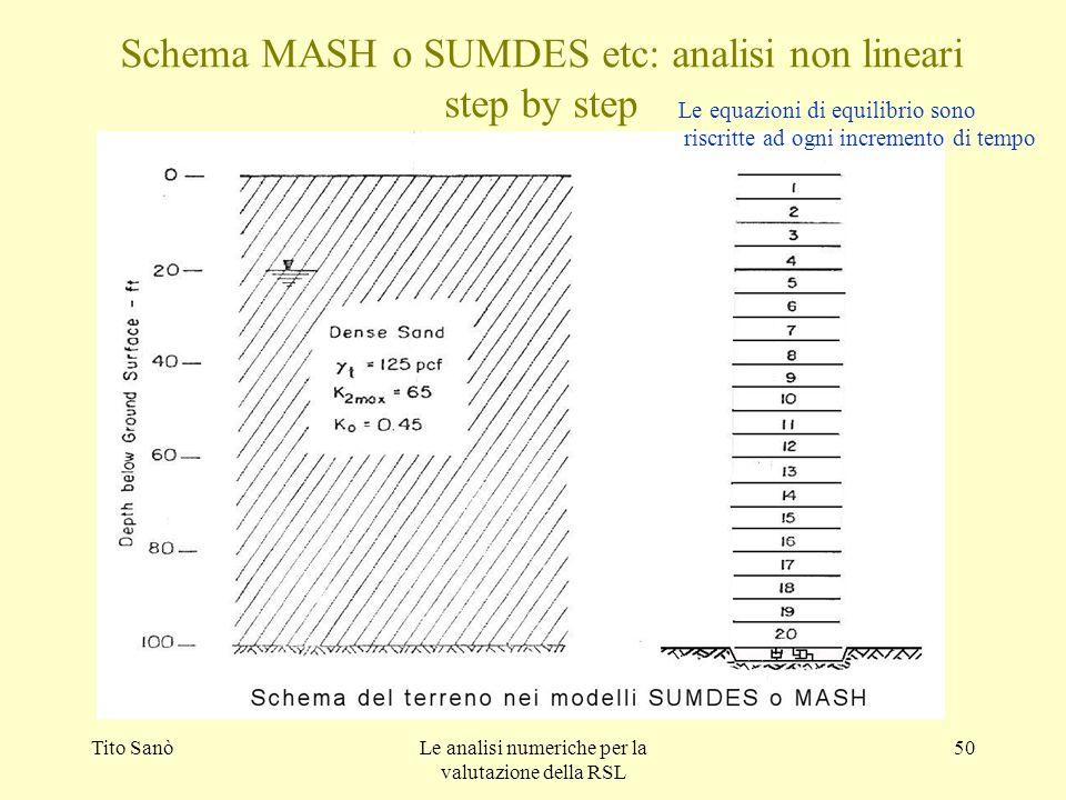 Tito SanòLe analisi numeriche per la valutazione della RSL 50 Schema MASH o SUMDES etc: analisi non lineari step by step Le equazioni di equilibrio so