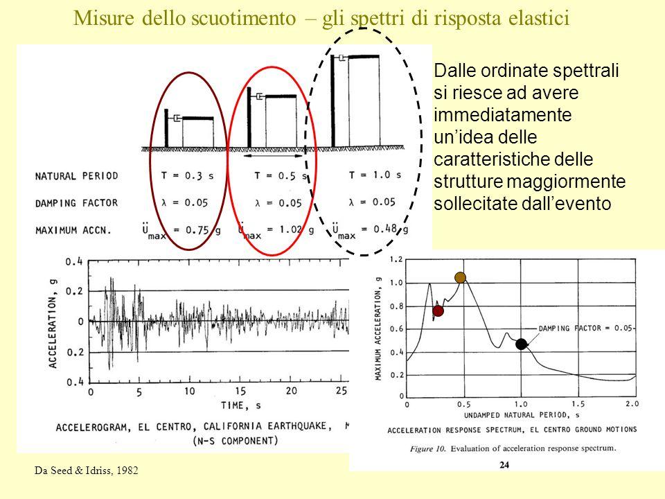 Dalle ordinate spettrali si riesce ad avere immediatamente unidea delle caratteristiche delle strutture maggiormente sollecitate dallevento Da Seed &