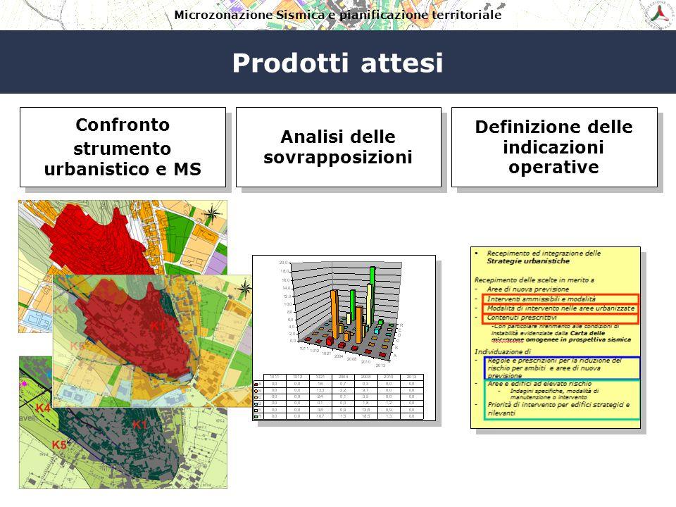 Microzonazione Sismica e pianificazione territoriale Prodotti attesi Confronto strumento urbanistico e MS Confronto strumento urbanistico e MS Analisi