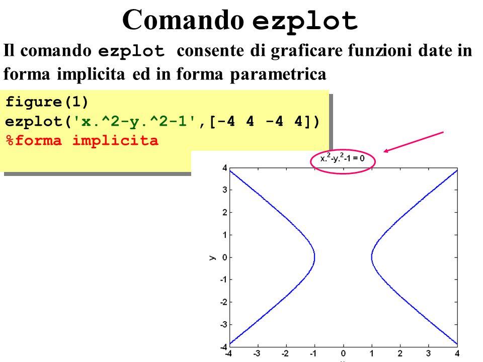 17 Comando ezplot figure(1) ezplot( x.^2-y.^2-1 ,[-4 4 -4 4]) %forma implicita figure(1) ezplot( x.^2-y.^2-1 ,[-4 4 -4 4]) %forma implicita Il comando ezplot consente di graficare funzioni date in forma implicita ed in forma parametrica