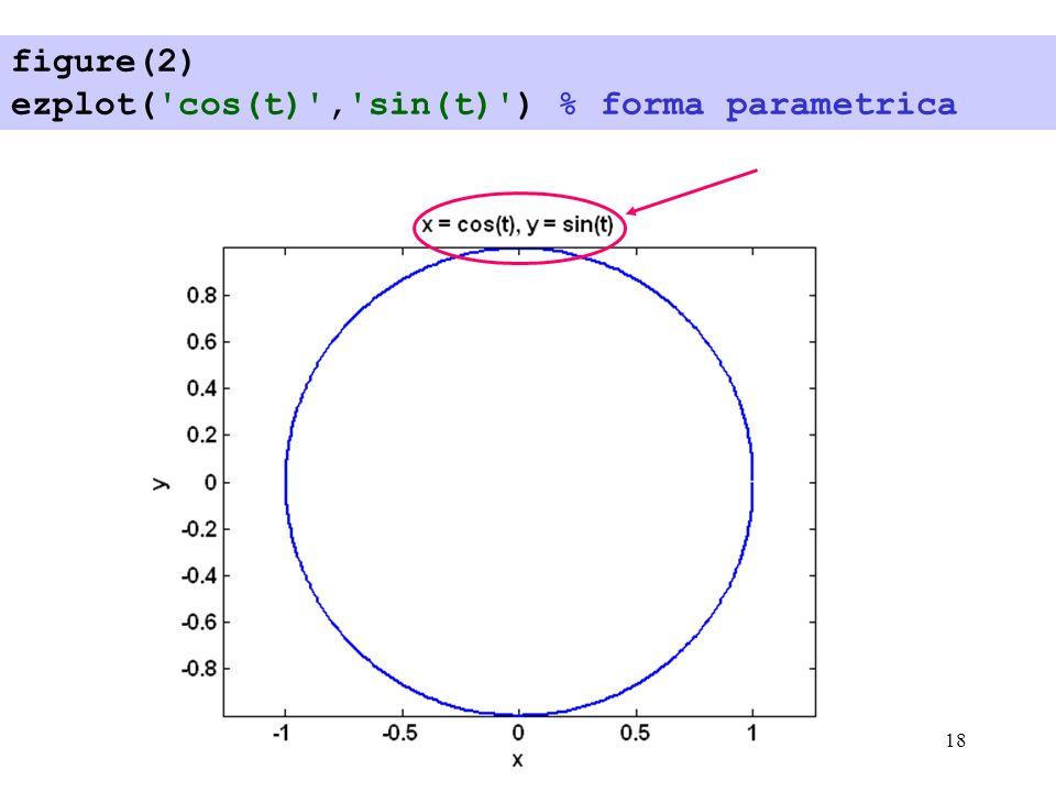 18 figure(2) ezplot('cos(t)','sin(t)') % forma parametrica