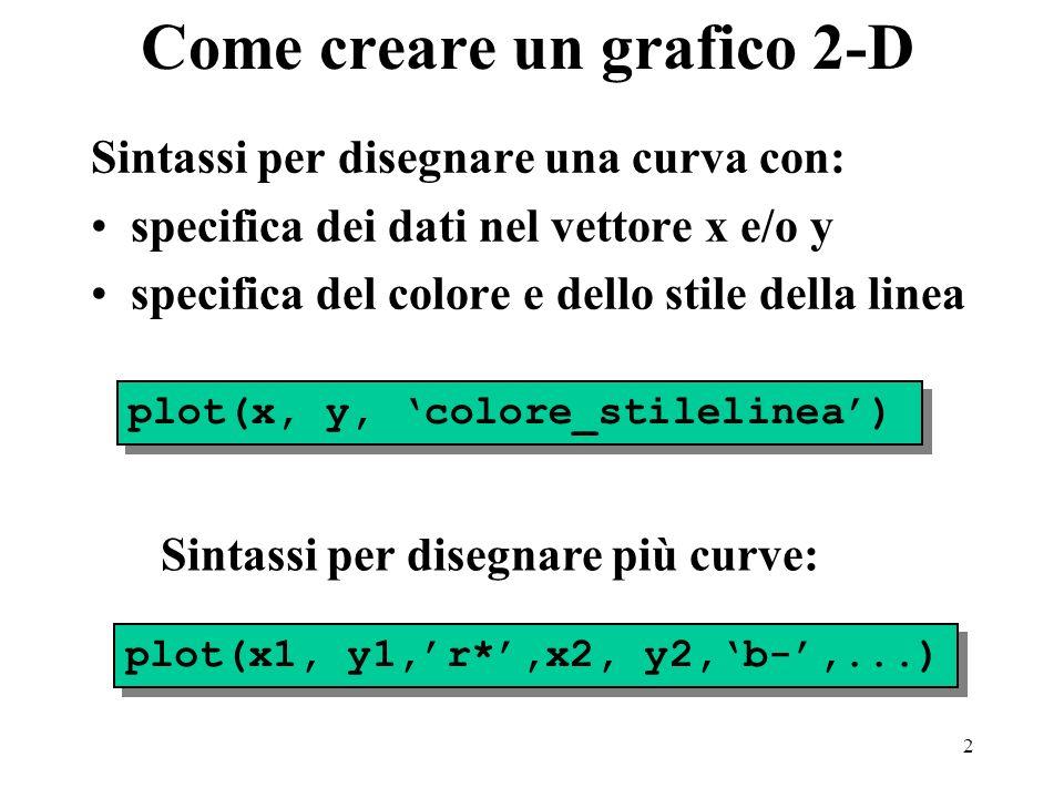 2 Come creare un grafico 2-D Sintassi per disegnare una curva con: specifica dei dati nel vettore x e/o y specifica del colore e dello stile della linea plot(x, y, colore_stilelinea) plot(x1, y1,r*,x2, y2,b-,...) Sintassi per disegnare più curve: