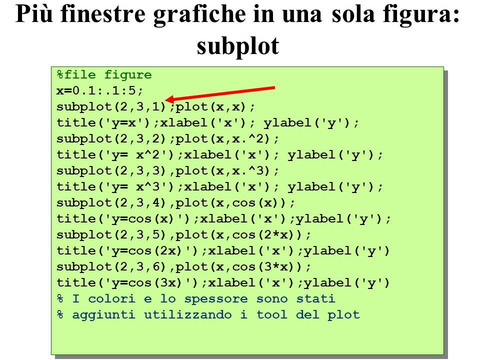 20 Più finestre grafiche in una sola figura: subplot %file figure x=0.1:.1:5; subplot(2,3,1);plot(x,x); title( y=x );xlabel( x ); ylabel( y ); subplot(2,3,2);plot(x,x.^2); title( y= x^2 );xlabel( x ); ylabel( y ); subplot(2,3,3),plot(x,x.^3); title( y= x^3 );xlabel( x ); ylabel( y ); subplot(2,3,4),plot(x,cos(x)); title( y=cos(x) );xlabel( x );ylabel( y ); subplot(2,3,5),plot(x,cos(2*x)); title( y=cos(2x) );xlabel( x );ylabel( y ) subplot(2,3,6),plot(x,cos(3*x)); title( y=cos(3x) );xlabel( x );ylabel( y ) % I colori e lo spessore sono stati % aggiunti utilizzando i tool del plot %file figure x=0.1:.1:5; subplot(2,3,1);plot(x,x); title( y=x );xlabel( x ); ylabel( y ); subplot(2,3,2);plot(x,x.^2); title( y= x^2 );xlabel( x ); ylabel( y ); subplot(2,3,3),plot(x,x.^3); title( y= x^3 );xlabel( x ); ylabel( y ); subplot(2,3,4),plot(x,cos(x)); title( y=cos(x) );xlabel( x );ylabel( y ); subplot(2,3,5),plot(x,cos(2*x)); title( y=cos(2x) );xlabel( x );ylabel( y ) subplot(2,3,6),plot(x,cos(3*x)); title( y=cos(3x) );xlabel( x );ylabel( y ) % I colori e lo spessore sono stati % aggiunti utilizzando i tool del plot