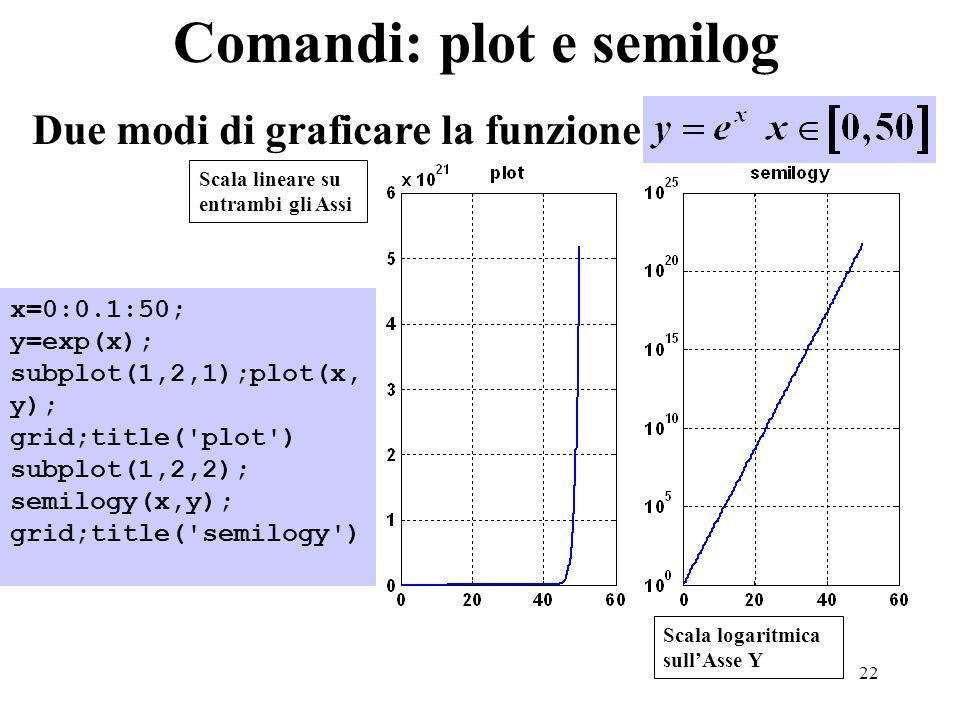 22 Comandi: plot e semilog Due modi di graficare la funzione Scala lineare su entrambi gli Assi Scala logaritmica sullAsse Y x=0:0.1:50; y=exp(x); subplot(1,2,1);plot(x, y); grid;title( plot ) subplot(1,2,2); semilogy(x,y); grid;title( semilogy )