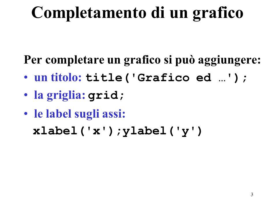 3 Completamento di un grafico Per completare un grafico si può aggiungere: un titolo: title( Grafico ed … ); la griglia: grid; le label sugli assi: xlabel( x );ylabel( y )