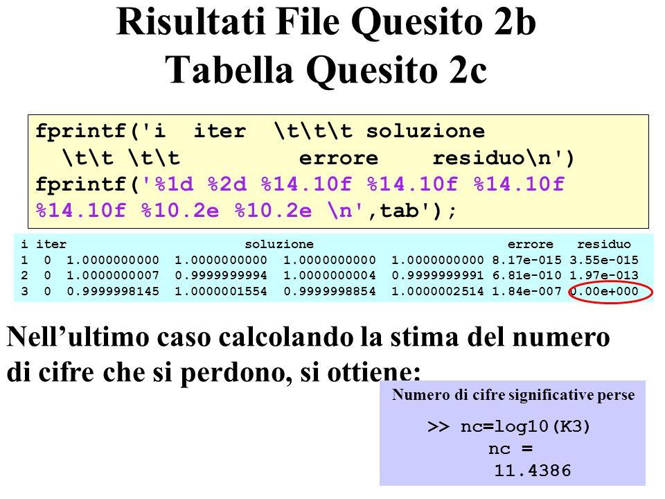 37 Risultati File Quesito 2b Tabella Quesito 2c fprintf( i iter \t\t\t soluzione \t\t \t\t errore residuo\n ) fprintf( %1d %2d %14.10f %14.10f %14.10f %14.10f %10.2e %10.2e \n ,tab ); i iter soluzione errore residuo 1 0 1.0000000000 1.0000000000 1.0000000000 1.0000000000 8.17e-015 3.55e-015 2 0 1.0000000007 0.9999999994 1.0000000004 0.9999999991 6.81e-010 1.97e-013 3 0 0.9999998145 1.0000001554 0.9999998854 1.0000002514 1.84e-007 0.00e+000 Nellultimo caso calcolando la stima del numero di cifre che si perdono, si ottiene: >> nc=log10(K3) nc = 11.4386 Numero di cifre significative perse